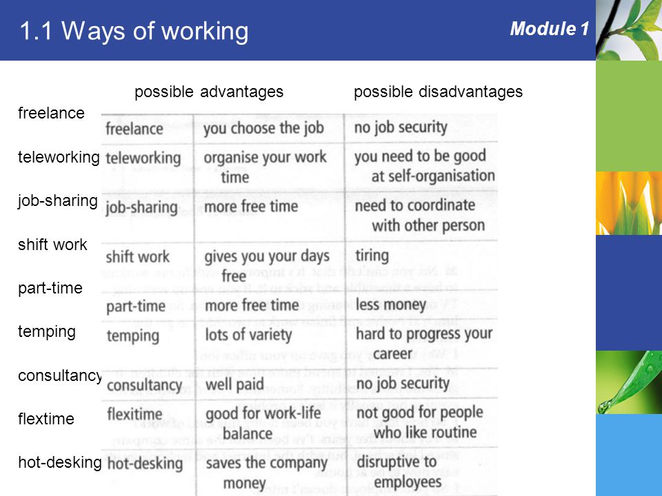 Module 1 1.1 Ways of working possible advantages possible disadvantages freelance teleworking job-sharing shift work part-time temping consultancy flextime hot-desking