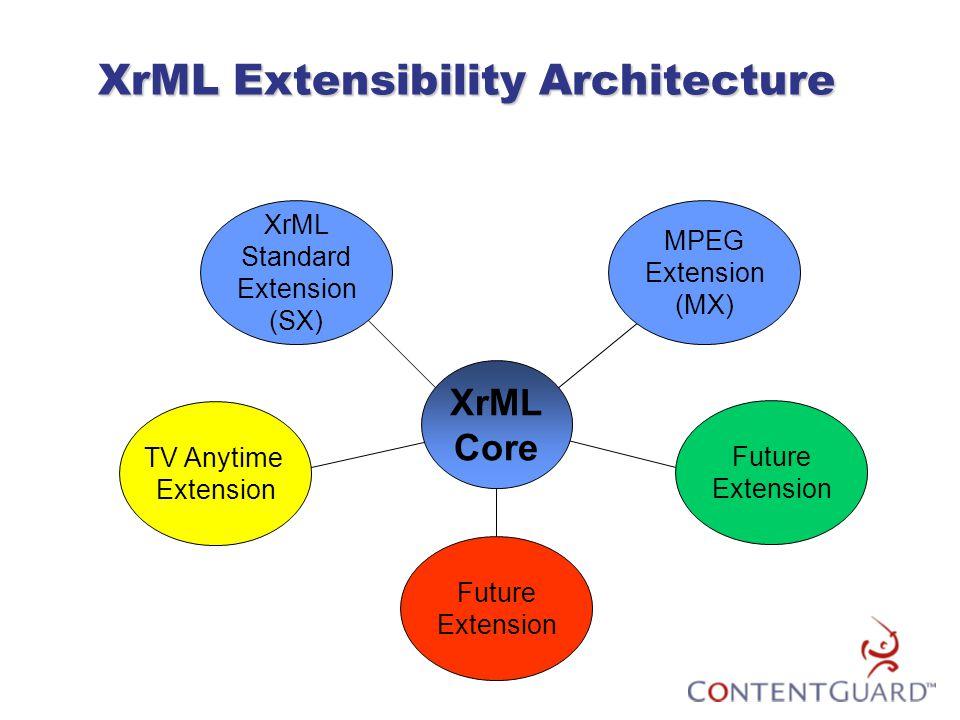 XrML Extensibility Architecture Future Extension Future Extension TV Anytime Extension XrML Core MPEG Extension (MX) XrML Standard Extension (SX)