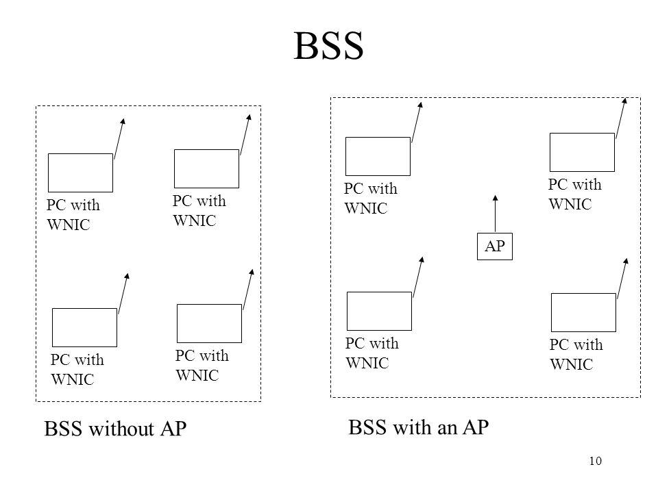 10 BSS PC with WNIC PC with WNIC PC with WNIC PC with WNIC BSS without AP PC with WNIC PC with WNIC PC with WNIC PC with WNIC AP BSS with an AP