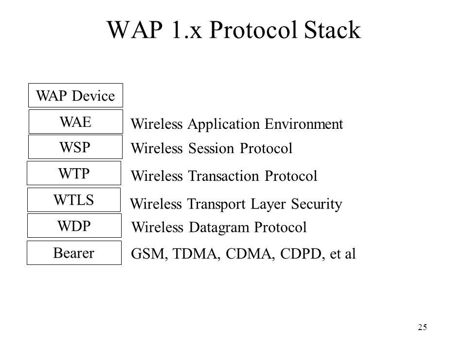 25 WAP 1.x Protocol Stack Wireless Application Environment Wireless Session Protocol Wireless Transaction Protocol Wireless Transport Layer Security Wireless Datagram Protocol WAE WSP WTP WTLS WDP Bearer GSM, TDMA, CDMA, CDPD, et al WAP Device