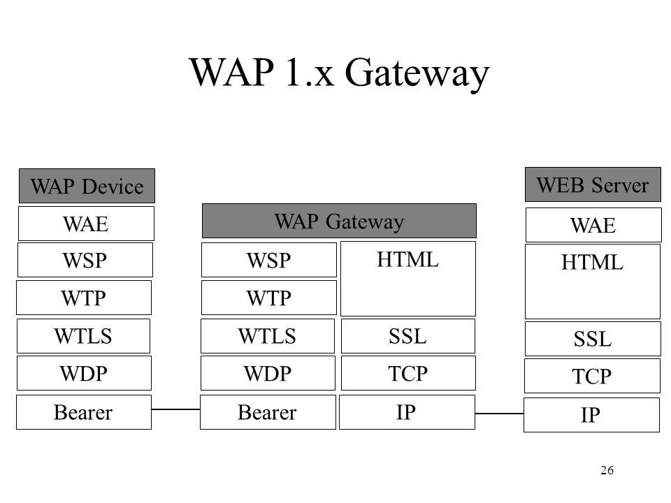 26 WAE WSP WTP WTLS WDP Bearer WAP Device WSP WTP WTLS WDP Bearer HTML SSL TCP IP WAP Gateway WAE WEB Server HTML SSL TCP IP WAP 1.x Gateway