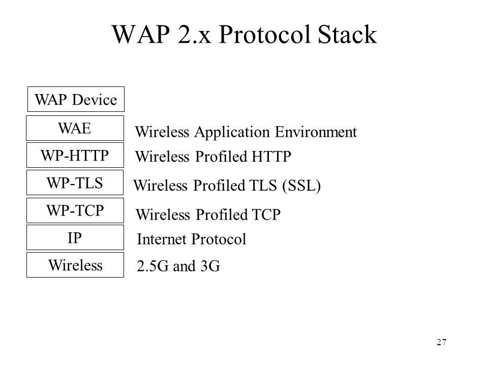 27 WAP 2.x Protocol Stack Wireless Application Environment Wireless Profiled HTTP Wireless Profiled TLS (SSL) Wireless Profiled TCP Internet Protocol 2.5G and 3G WAE WP-HTTP WP-TLS WP-TCP IP Wireless WAP Device
