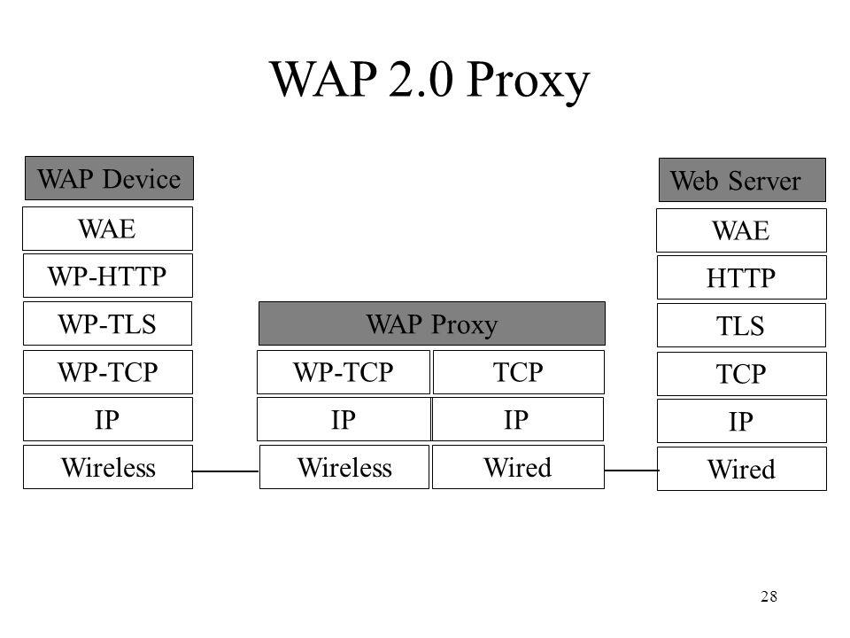 28 WAE WP-HTTP WP-TLS WP-TCP IP Wireless WAP Device WAP Proxy WP-TCP IP Wireless TCP IP Wired WAE HTTP TLS TCP IP Wired Web Server WAP 2.0 Proxy
