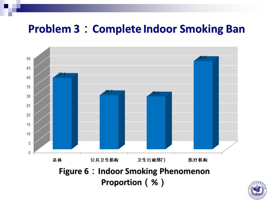 Problem 2 : Outdoor Smoking Area Figure 5 : Outdoor Smoking Area Proportion set by various of institutions ( % )