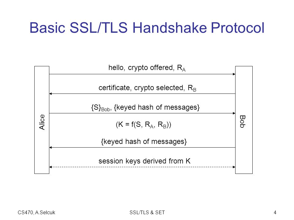 CS470, A.SelcukSSL/TLS & SET4 Basic SSL/TLS Handshake Protocol Alice Bob hello, crypto offered, R A certificate, crypto selected, R B {S} Bob, {keyed hash of messages} session keys derived from K (K = f(S, R A, R B )) {keyed hash of messages}