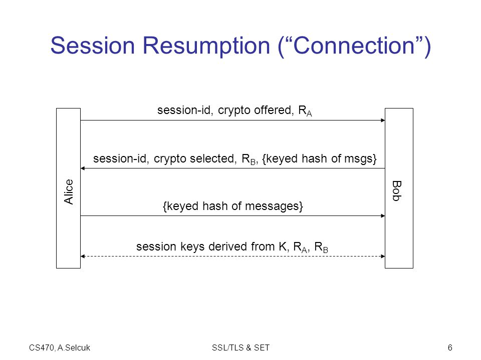 """CS470, A.SelcukSSL/TLS & SET6 Session Resumption (""""Connection"""") Alice Bob session-id, crypto offered, R A session-id, crypto selected, R B, {keyed has"""