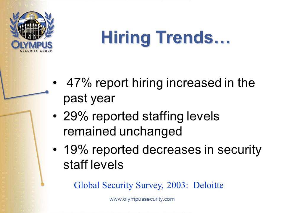 Hiring Trends… 47% report hiring increased in the past year 29% reported staffing levels remained unchanged 19% reported decreases in security staff l