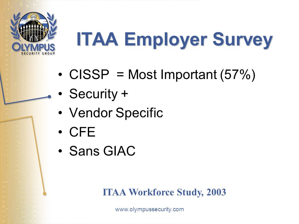 www.olympussecurity.com ITAA Employer Survey CISSP = Most Important (57%) Security + Vendor Specific CFE Sans GIAC ITAA Workforce Study, 2003