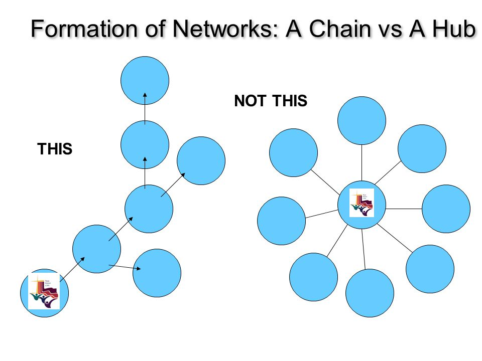 Formation of Networks: A Chain vs A Hub NOT THIS THIS