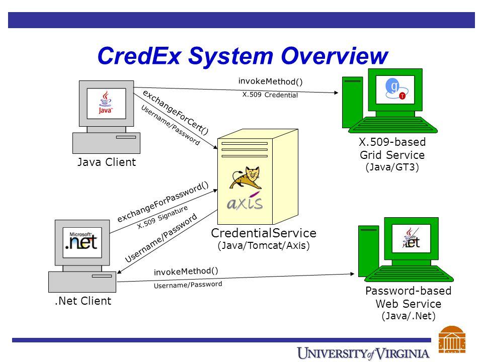 Java Client exchangeForPassword() X.509 Signature CredEx System Overview.Net Client exchangeForCert() Username/Password invokeMethod() Username/Password invokeMethod() X.509 Credential Password-based Web Service (Java/.Net) X.509-based Grid Service (Java/GT3) CredentialService (Java/Tomcat/Axis)