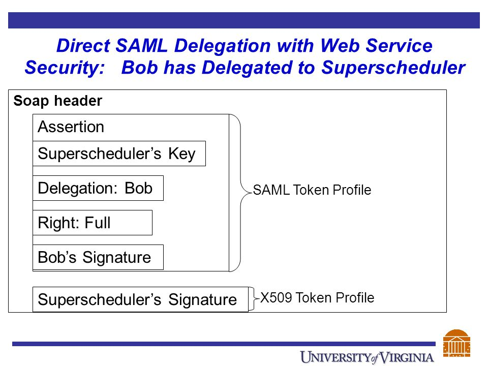 Direct SAML Delegation with Web Service Security: Bob has Delegated to Superscheduler Soap header Assertion Superscheduler's Key Delegation: Bob Right: Full Bob's Signature Superscheduler's Signature SAML Token Profile X509 Token Profile