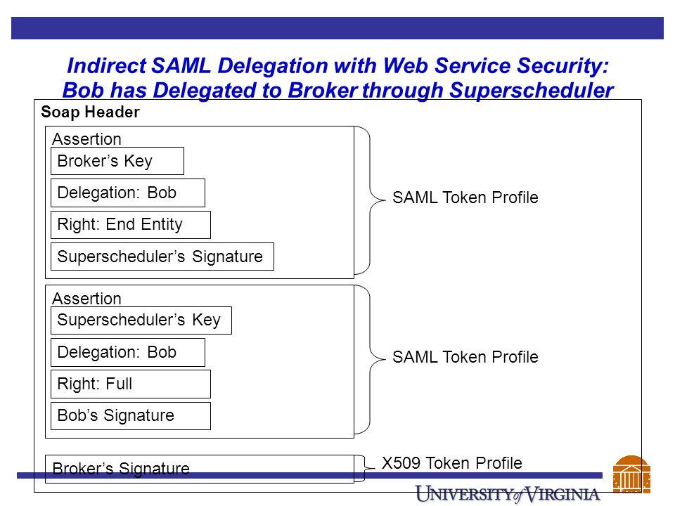 Indirect SAML Delegation with Web Service Security: Bob has Delegated to Broker through Superscheduler Soap Header Assertion Broker's Key Delegation: Bob Right: End Entity Superscheduler's Signature Assertion Superscheduler's Key Delegation: Bob Right: Full Bob's Signature Broker's Signature SAML Token Profile X509 Token Profile