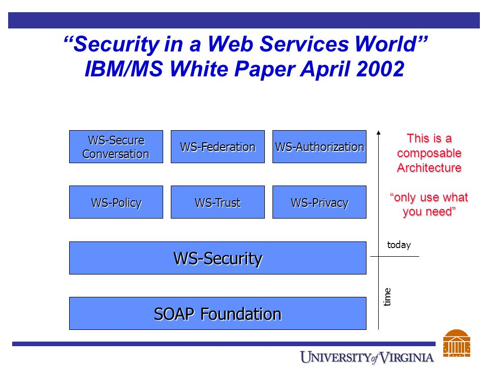 """""""Security in a Web Services World"""" IBM/MS White Paper April 2002 This is a composable Architecture """"only use what you need"""" SOAP Foundation WS-Securit"""