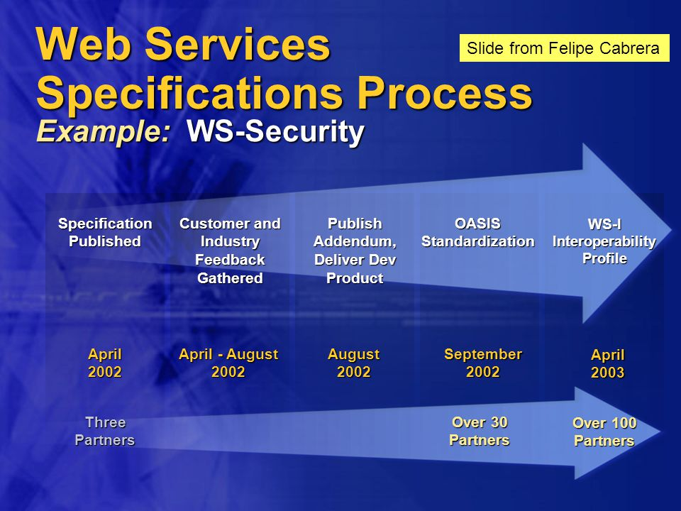 Web Services Specifications Process Example: WS-Security Specification Published Customer and Industry Feedback Gathered Publish Addendum, Deliver Dev