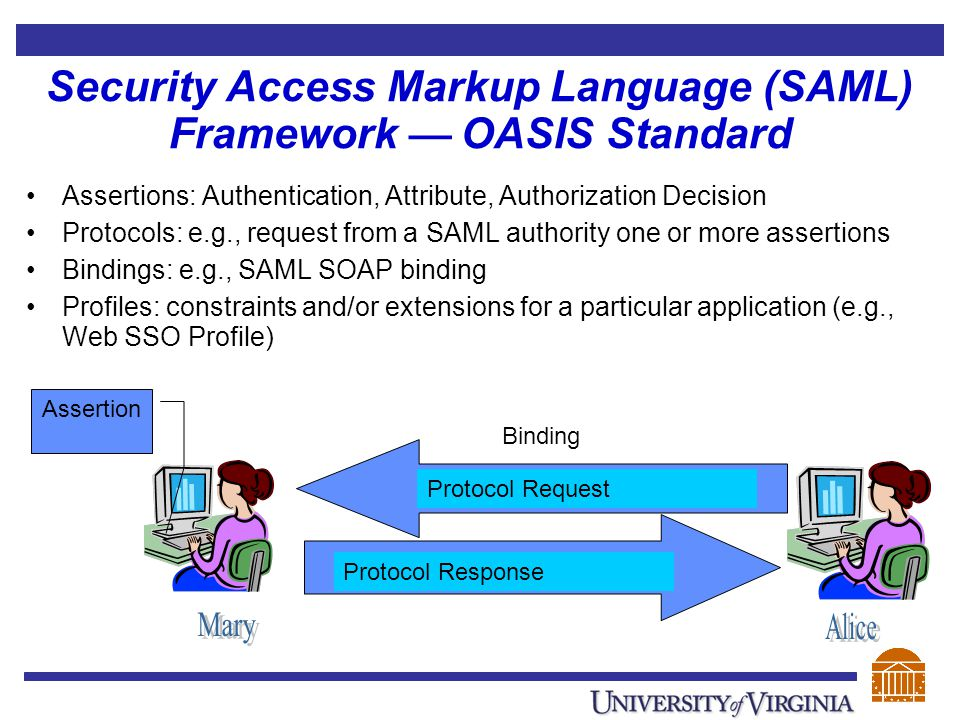 Security Access Markup Language (SAML) Framework — OASIS Standard Assertions: Authentication, Attribute, Authorization Decision Protocols: e.g., reque