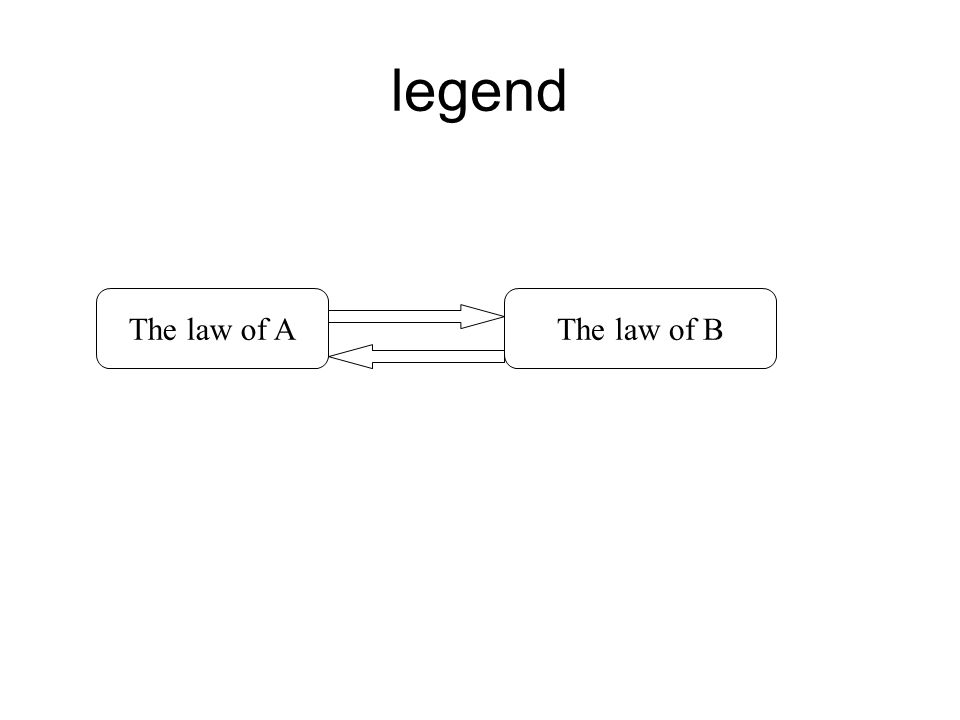 legend The law of AThe law of B