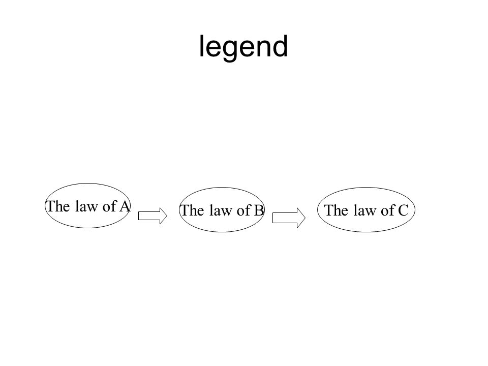 legend The law of A The law of BThe law of C