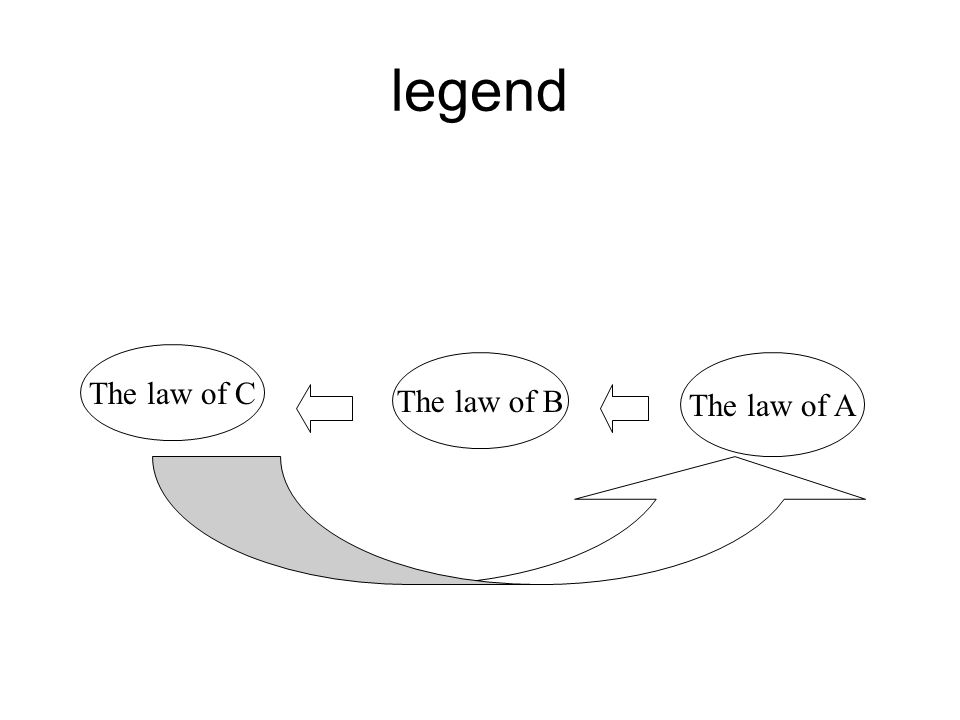 legend The law of C The law of B The law of A