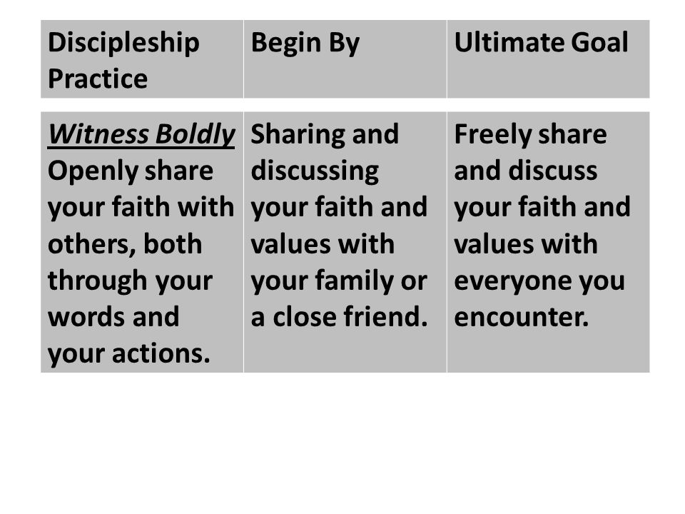Discipleship Practice Begin ByUltimate Goal Witness Boldly Openly share your faith with others, both through your words and your actions.
