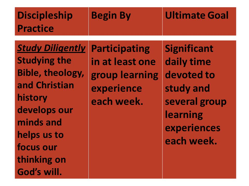 Discipleship Practice Begin ByUltimate Goal Study Diligently Studying the Bible, theology, and Christian history develops our minds and helps us to focus our thinking on God's will.