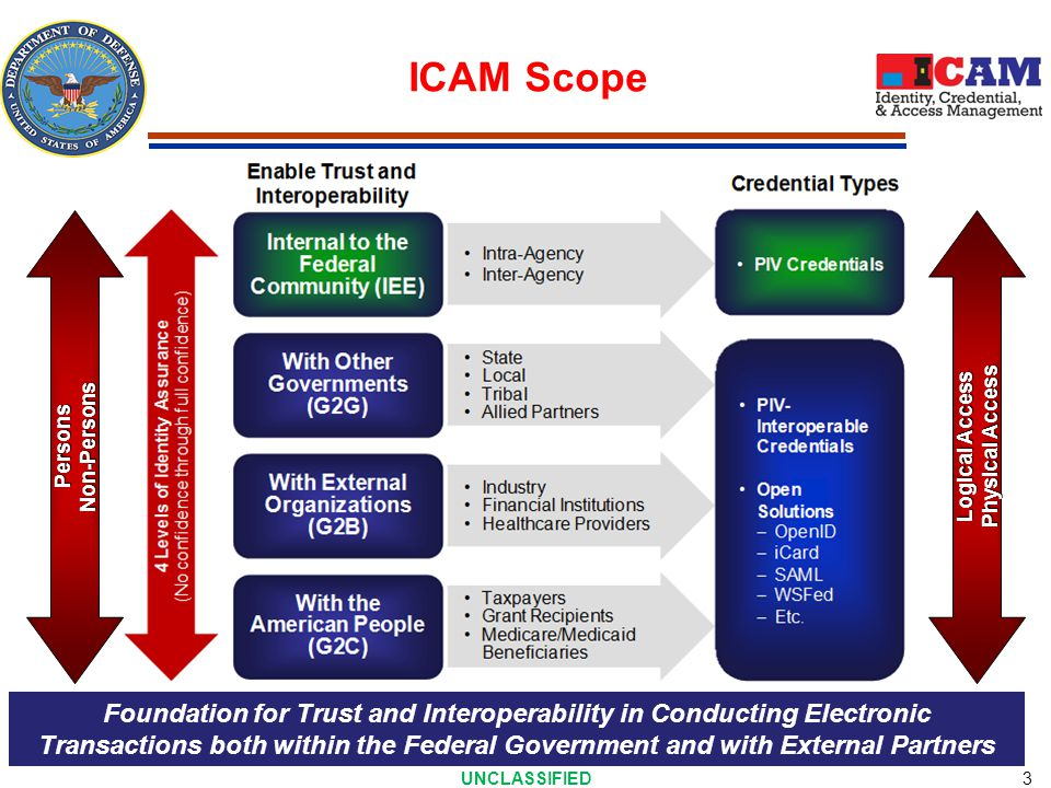 Logical Access Physical Access UNCLASSIFIED 3 ICAM Scope PersonsNon-Persons Foundation for Trust and Interoperability in Conducting Electronic Transactions both within the Federal Government and with External Partners