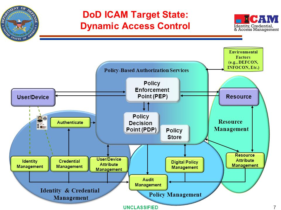 DoD ICAM Target State: Dynamic Access Control UNCLASSIFIED 7 Resource Management Policy Decision Point (PDP) Policy Decision Point (PDP) Resource Policy Enforcement Point (PEP) Policy Enforcement Point (PEP) Environmental Factors (e.g., DEFCON, INFOCON, Etc.) Policy-Based Authorization Services Policy Store Policy Store Resource Attribute Management Audit Management Authenticate Identity Management Identity & Credential Management Policy Management Digital Policy Management Credential Management User/Device Attribute Management User/Device