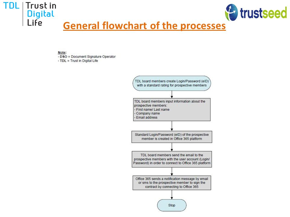General flowchart of the processes