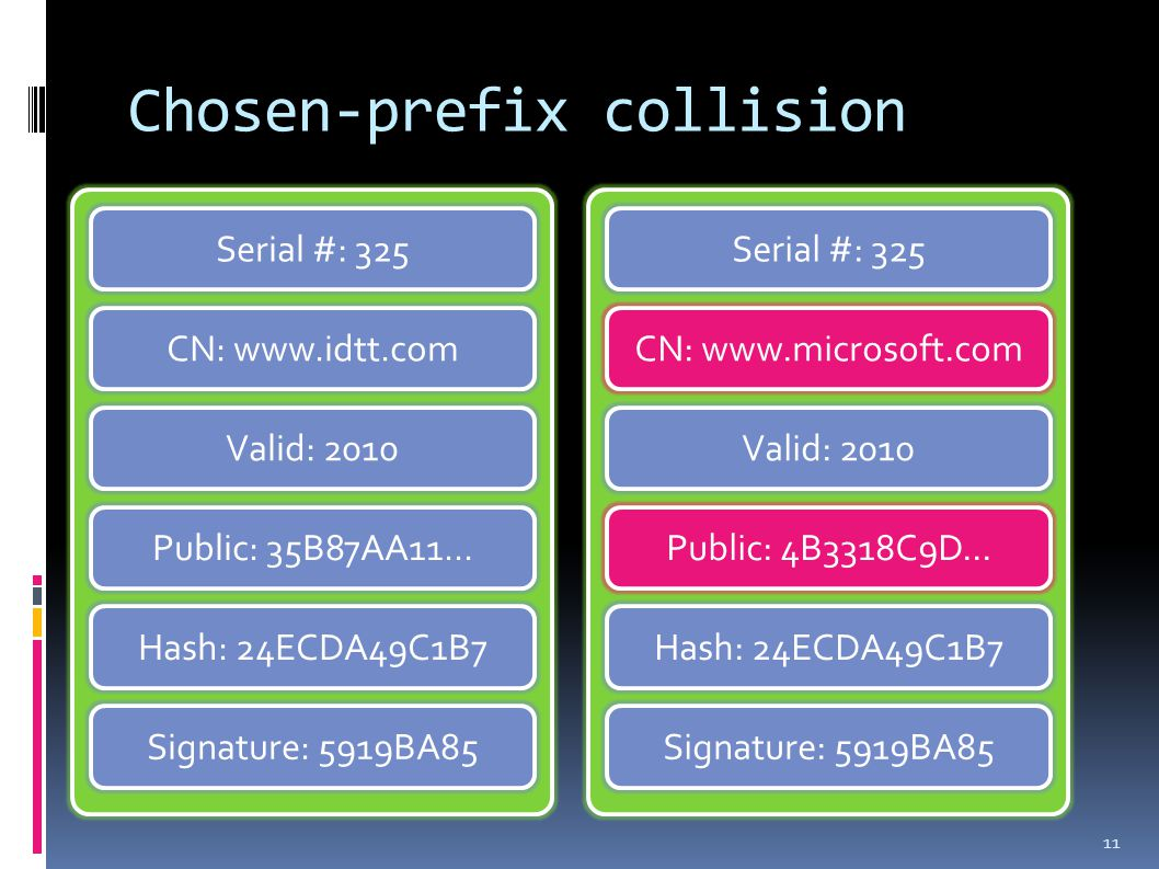 Chosen-prefix collision 11 CN: www.idtt.com Valid: 2010 Hash: 24ECDA49C1B7 Serial #: 325 Signature: 5919BA85 Public: 35B87AA11...