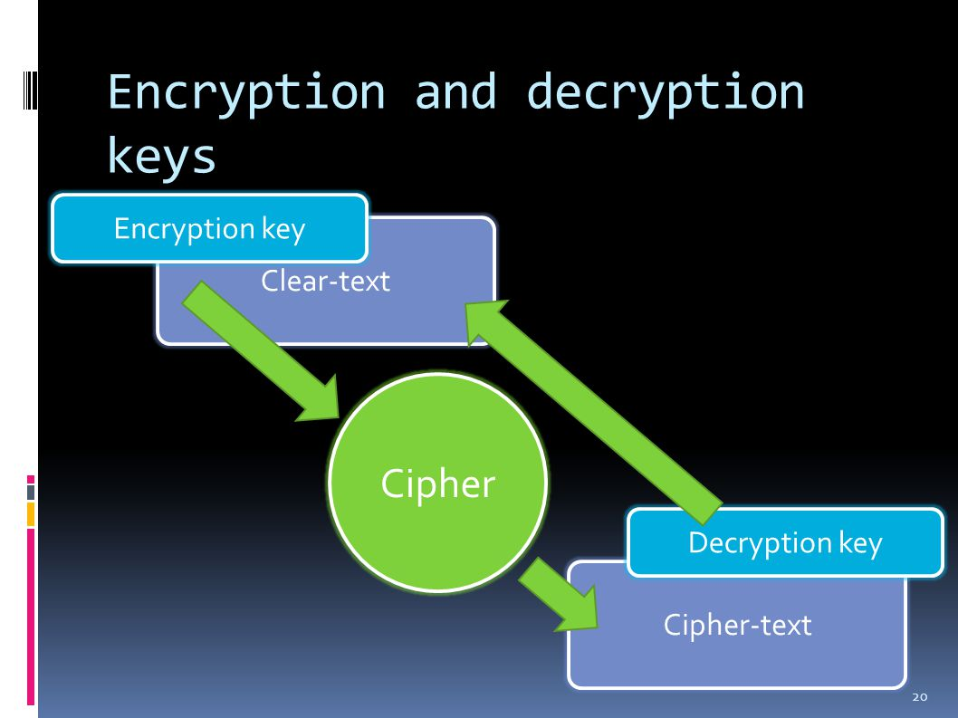 Clear-text Encryption and decryption keys 20 Encryption key Cipher Cipher-text Decryption key