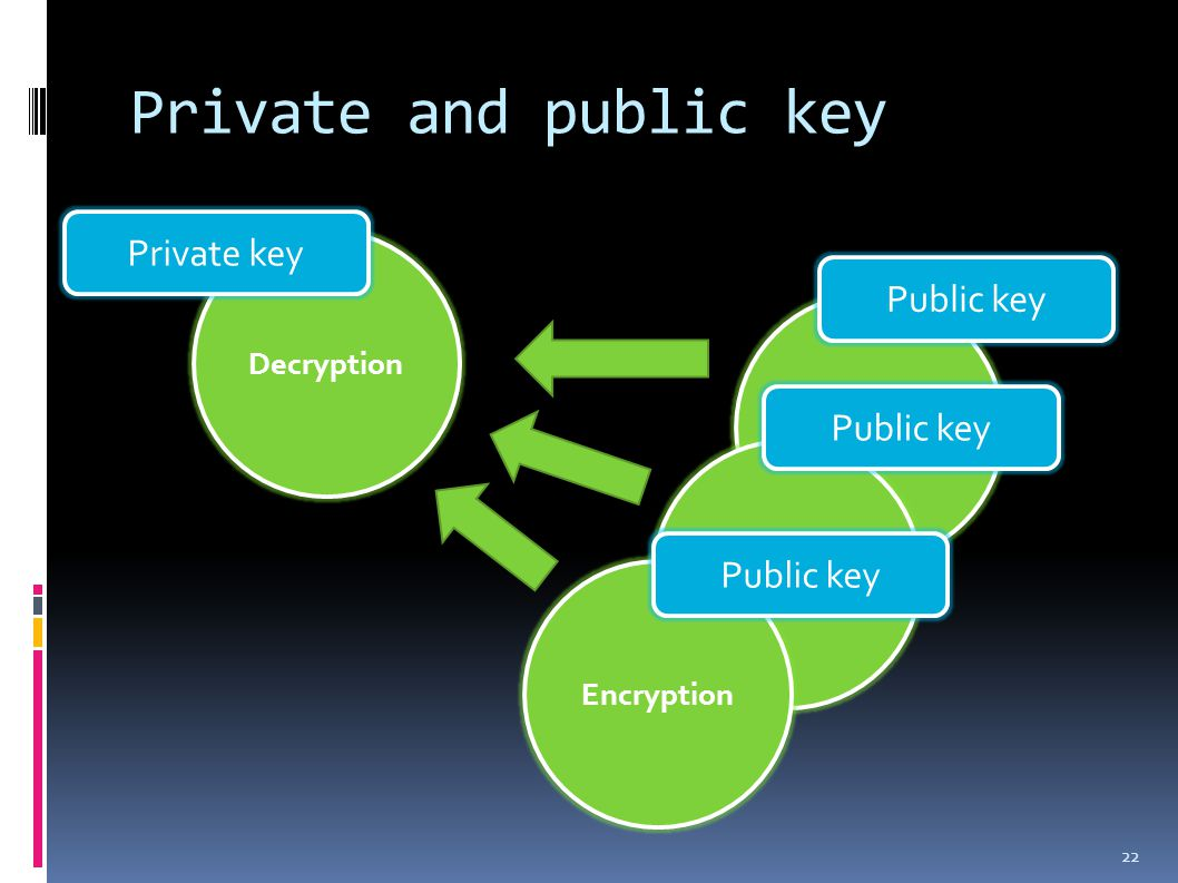 Private and public key 22 Decryption Private key Signature validation Encryption Public key