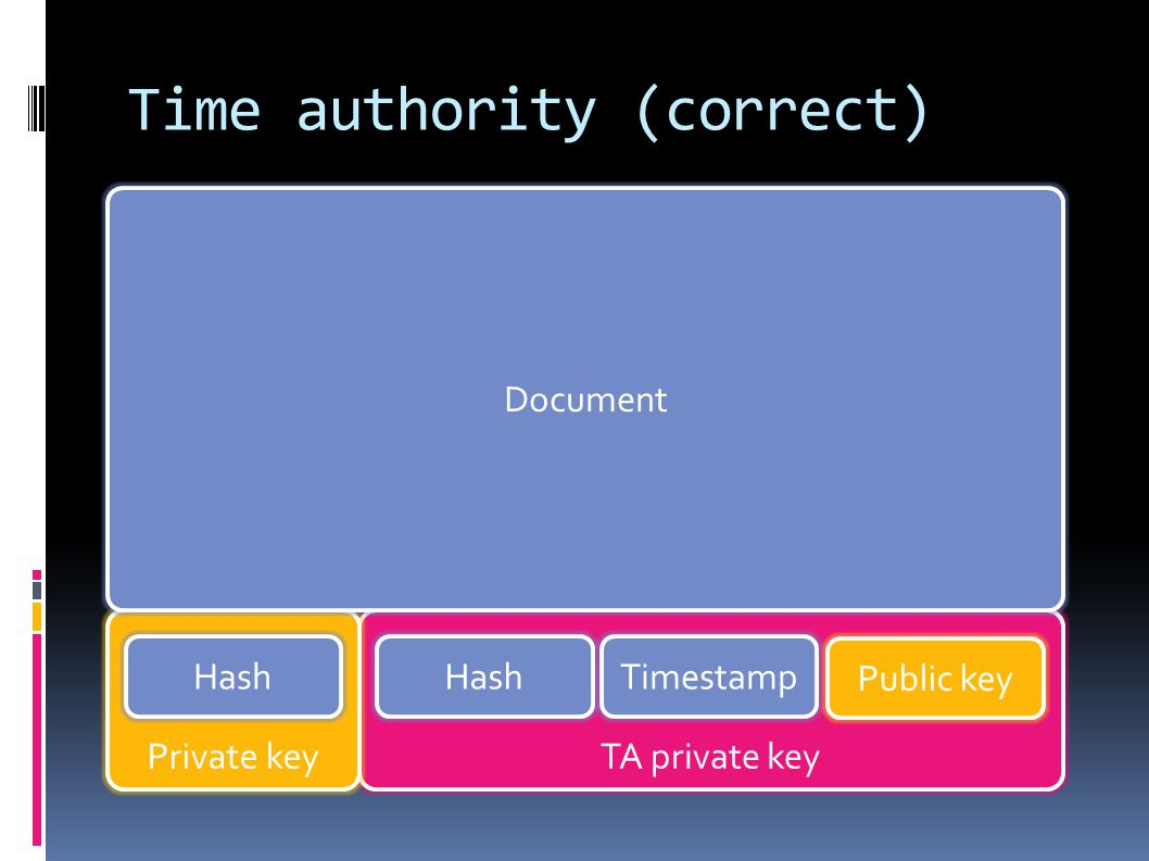 TA private keyPrivate key Time authority (correct) Document HashTimestampHash Public key