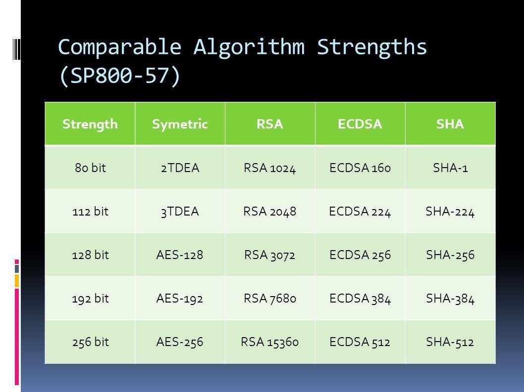 Comparable Algorithm Strengths (SP800-57) StrengthSymetricRSAECDSASHA 80 bit2TDEARSA 1024ECDSA 160SHA-1 112 bit3TDEARSA 2048ECDSA 224SHA-224 128 bitAES-128RSA 3072ECDSA 256SHA-256 192 bitAES-192RSA 7680ECDSA 384SHA-384 256 bitAES-256RSA 15360ECDSA 512SHA-512