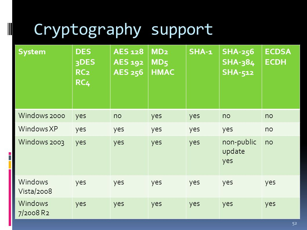 Cryptography support 52 SystemDES 3DES RC2 RC4 AES 128 AES 192 AES 256 MD2 MD5 HMAC SHA-1SHA-256 SHA-384 SHA-512 ECDSA ECDH Windows 2000yesnoyes no Windows XPyes no Windows 2003yes non-public update yes no Windows Vista/2008 yes Windows 7/2008 R2 yes
