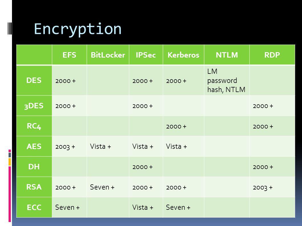 Encryption EFSBitLockerIPSecKerberosNTLMRDP DES 2000 + LM password hash, NTLM 3DES 2000 + RC4 2000 + AES 2003 +Vista + DH 2000 + RSA 2000 +Seven +2000 + 2003 + ECC Seven +Vista +Seven +
