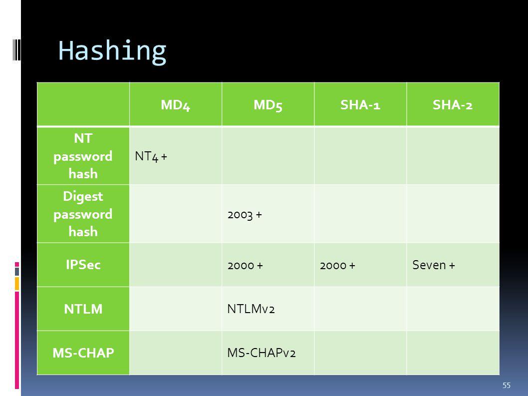 Hashing 55 MD4MD5SHA-1SHA-2 NT password hash NT4 + Digest password hash 2003 + IPSec 2000 + Seven + NTLM NTLMv2 MS-CHAP MS-CHAPv2