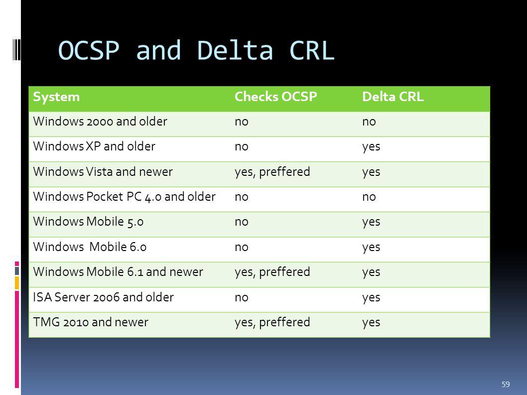 OCSP and Delta CRL 59 SystemChecks OCSPDelta CRL Windows 2000 and olderno Windows XP and oldernoyes Windows Vista and neweryes, prefferedyes Windows Pocket PC 4.0 and olderno Windows Mobile 5.0noyes Windows Mobile 6.0noyes Windows Mobile 6.1 and neweryes, prefferedyes ISA Server 2006 and oldernoyes TMG 2010 and neweryes, prefferedyes