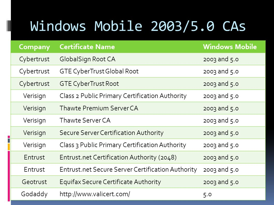 Windows Mobile 2003/5.0 CAs 62 CompanyCertificate NameWindows Mobile CybertrustGlobalSign Root CA2003 and 5.0 CybertrustGTE CyberTrust Global Root2003 and 5.0 CybertrustGTE CyberTrust Root2003 and 5.0 VerisignClass 2 Public Primary Certification Authority2003 and 5.0 VerisignThawte Premium Server CA2003 and 5.0 VerisignThawte Server CA2003 and 5.0 VerisignSecure Server Certification Authority2003 and 5.0 VerisignClass 3 Public Primary Certification Authority2003 and 5.0 EntrustEntrust.net Certification Authority (2048)2003 and 5.0 EntrustEntrust.net Secure Server Certification Authority2003 and 5.0 GeotrustEquifax Secure Certificate Authority2003 and 5.0 Godaddyhttp://www.valicert.com/5.0