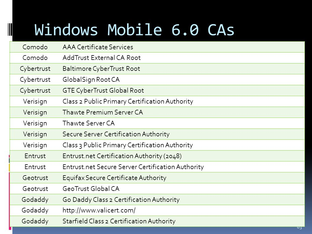 Windows Mobile 6.0 CAs 63 ComodoAAA Certificate Services ComodoAddTrust External CA Root CybertrustBaltimore CyberTrust Root CybertrustGlobalSign Root CA CybertrustGTE CyberTrust Global Root VerisignClass 2 Public Primary Certification Authority VerisignThawte Premium Server CA VerisignThawte Server CA VerisignSecure Server Certification Authority VerisignClass 3 Public Primary Certification Authority EntrustEntrust.net Certification Authority (2048) EntrustEntrust.net Secure Server Certification Authority GeotrustEquifax Secure Certificate Authority GeotrustGeoTrust Global CA GodaddyGo Daddy Class 2 Certification Authority Godaddyhttp://www.valicert.com/ GodaddyStarfield Class 2 Certification Authority