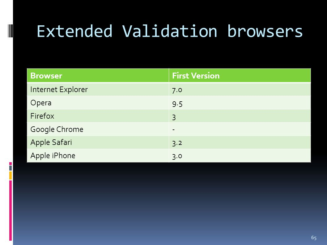Extended Validation browsers 65 BrowserFirst Version Internet Explorer7.0 Opera9.5 Firefox3 Google Chrome- Apple Safari3.2 Apple iPhone3.0
