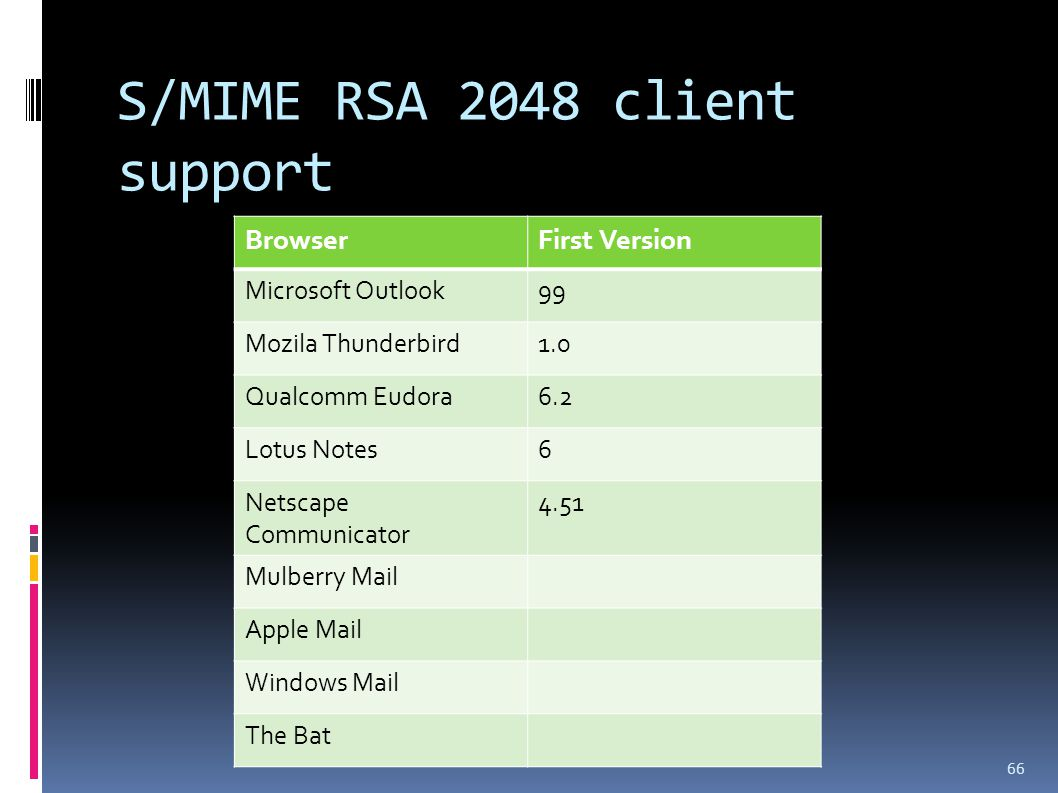 S/MIME RSA 2048 client support 66 BrowserFirst Version Microsoft Outlook99 Mozila Thunderbird1.0 Qualcomm Eudora6.2 Lotus Notes6 Netscape Communicator 4.51 Mulberry Mail Apple Mail Windows Mail The Bat