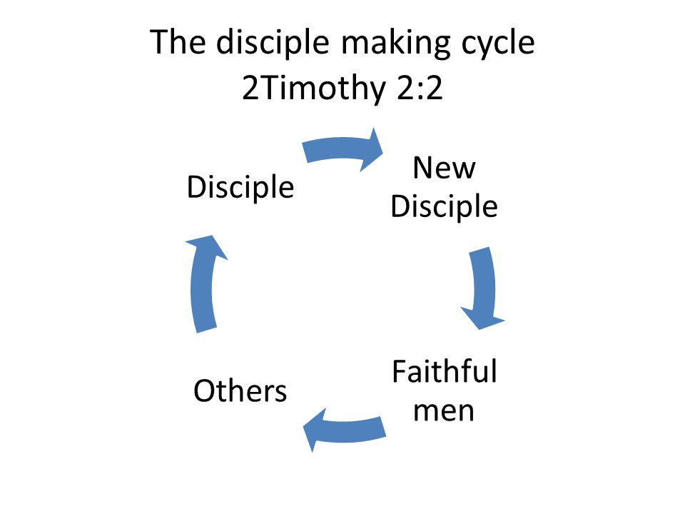 The disciple making cycle 2Timothy 2:2 New Disciple Faithful men Others Disciple