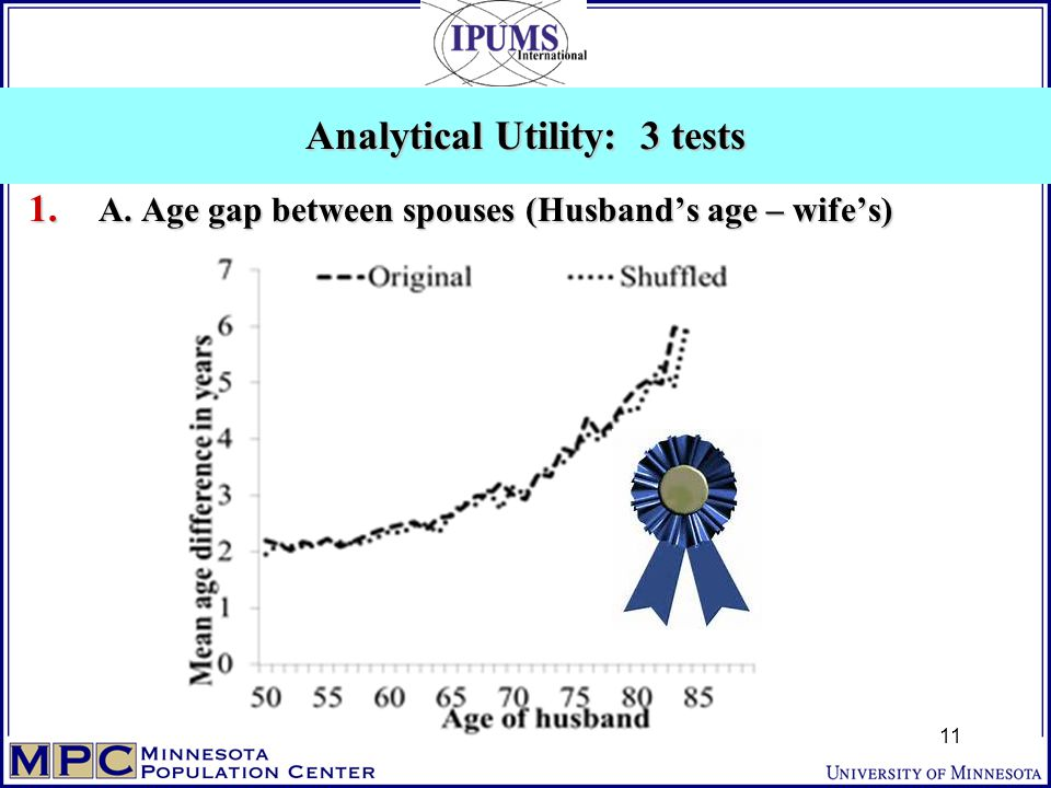 1. A. Age gap between spouses (Husband's age – wife's) Analytical Utility: 3 tests 11