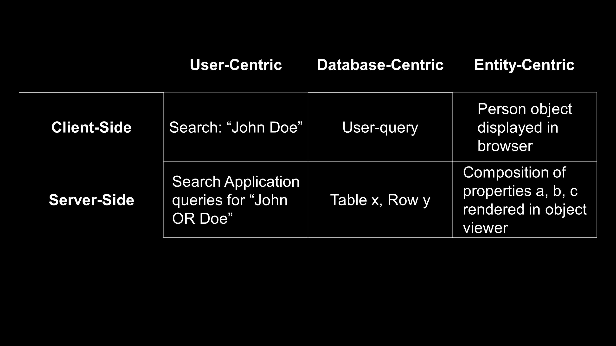 """User-CentricDatabase-CentricEntity-Centric Client-SideSearch: """"John Doe""""User-query Person object displayed in browser Server-Side Search Application q"""