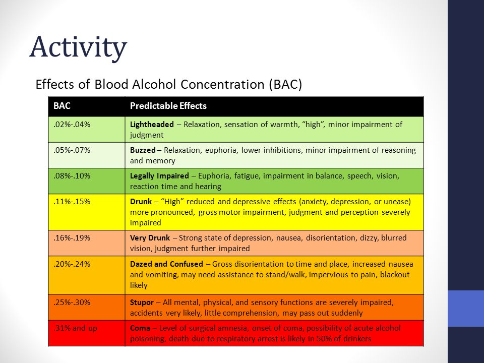 "Activity Effects of Blood Alcohol Concentration (BAC) BACPredictable Effects.02%-.04%Lightheaded – Relaxation, sensation of warmth, ""high"", minor impa"
