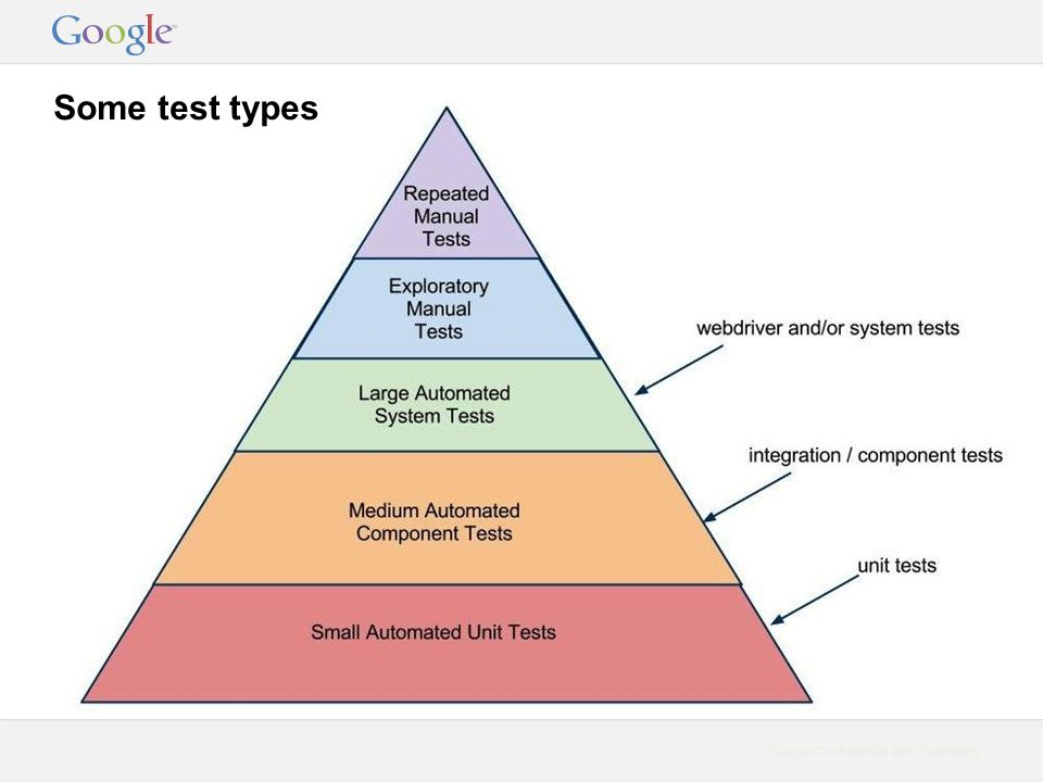 Google Confidential and Proprietary Some test types