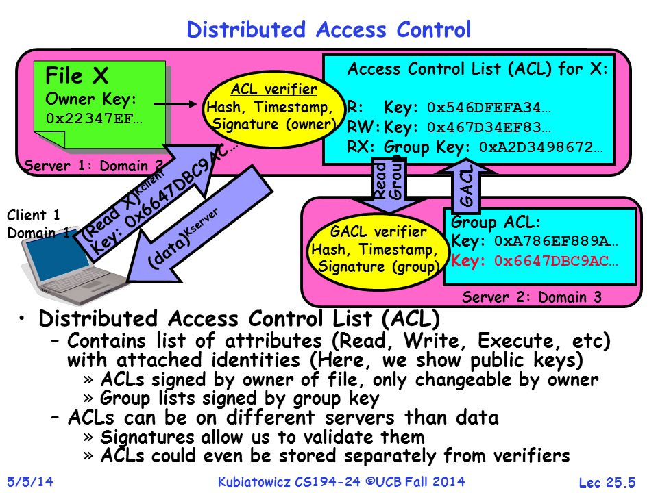 Lec 25.5 5/5/14Kubiatowicz CS194-24 ©UCB Fall 2014 Client 1 Domain 1 Distributed Access Control Distributed Access Control List (ACL) –Contains list of attributes (Read, Write, Execute, etc) with attached identities (Here, we show public keys) »ACLs signed by owner of file, only changeable by owner »Group lists signed by group key –ACLs can be on different servers than data »Signatures allow us to validate them »ACLs could even be stored separately from verifiers Server 1: Domain 2 File X Owner Key: 0x22347EF… File X Owner Key: 0x22347EF… Access Control List (ACL) for X: R: Key: 0x546DFEFA34… RW:Key: 0x467D34EF83… RX:Group Key: 0xA2D3498672… ACL verifier Hash, Timestamp, Signature (owner) Server 2: Domain 3 Group ACL: Key: 0xA786EF889A… Key: 0x6647DBC9AC… GACL verifier Hash, Timestamp, Signature (group) (Read X) Kclient Key: 0x6647DBC9AC… Read Group GACL (data) Kserver