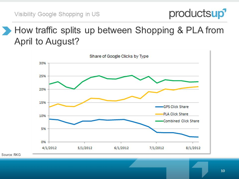 Visibility Google Shopping in US How traffic splits up between Shopping & PLA from April to August.