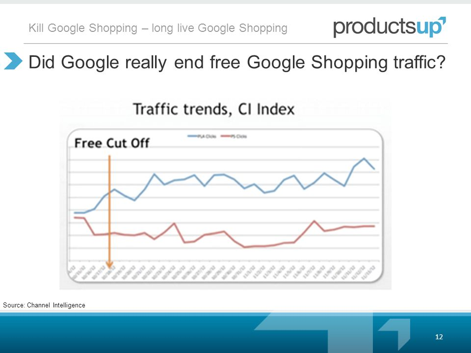 Kill Google Shopping – long live Google Shopping Did Google really end free Google Shopping traffic.