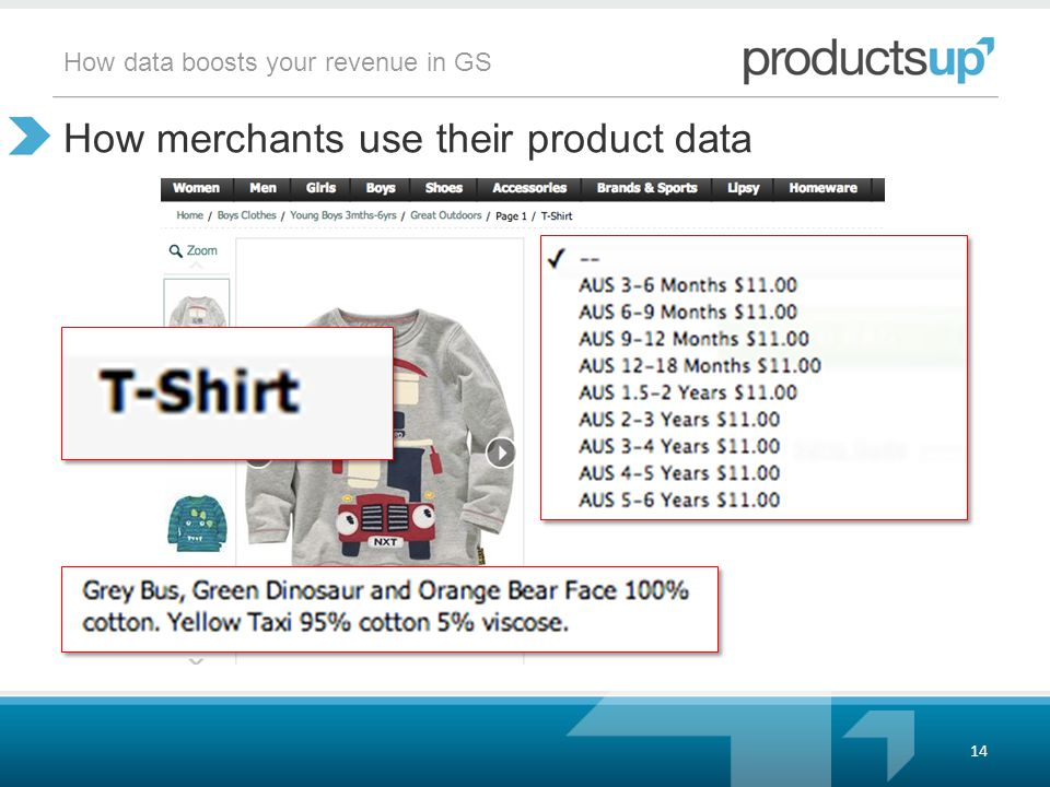 How data boosts your revenue in GS How merchants use their product data 14