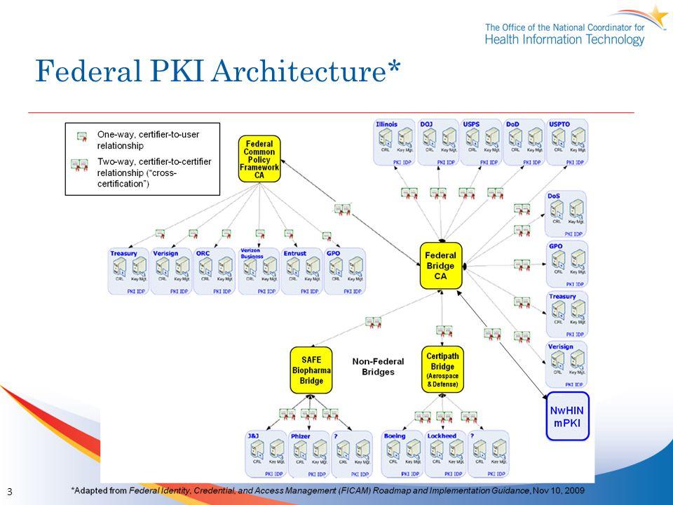 Federal PKI Architecture* 3